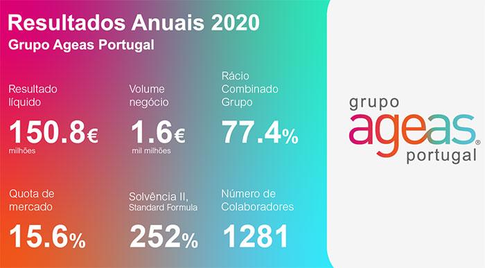 Ageas Portugal com bom resultado líquido em 2020