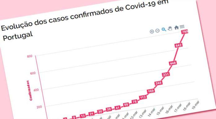 Linha do tempo do Covid-19 em Portugal