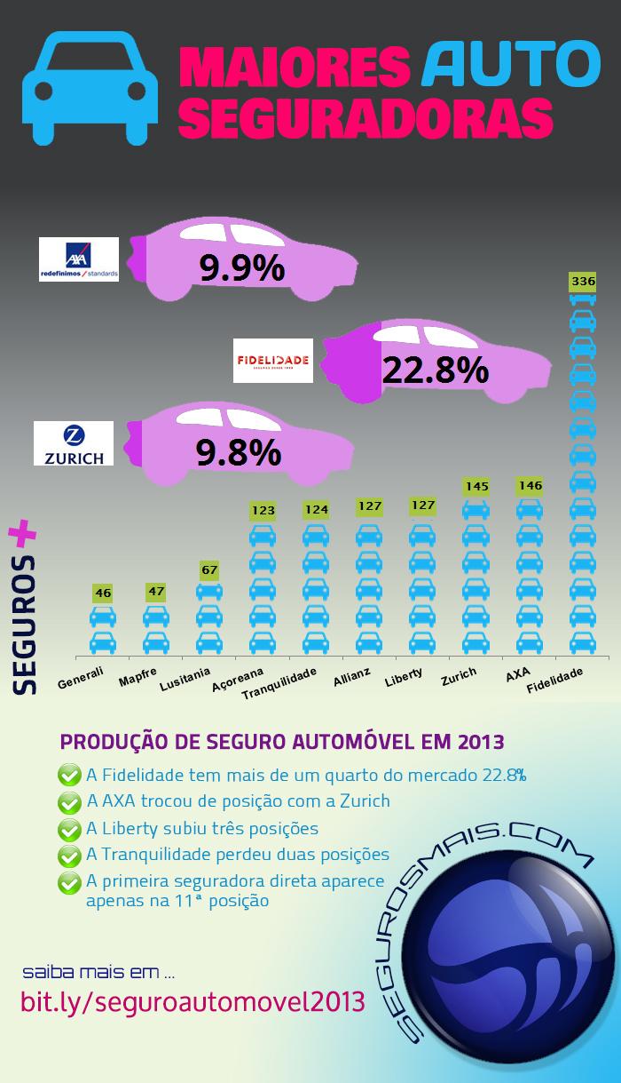 Maiores seguradoras automóvel em 2013