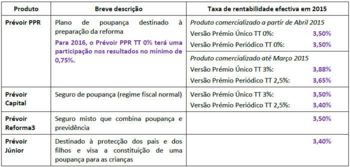 Taxas de rentabilidade dos seguros Prévoir-Vie em 2015