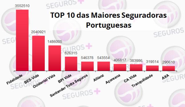 Top 10 das Maiores seguradoras portuguesas