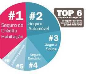 top6 poupança em seguros